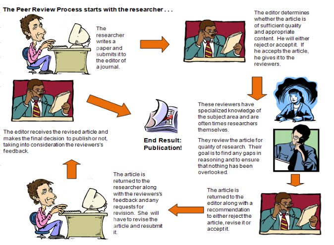 peer evaluation of research papers